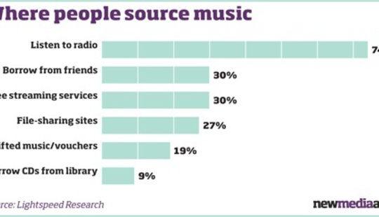 From http://www.nma.co.uk/Pictures/web/c/t/j/nma<em>0505n1</em>music-sources-graph_47_473.jpg